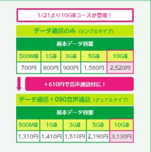 au料金プラン  引用元:mineo.jp