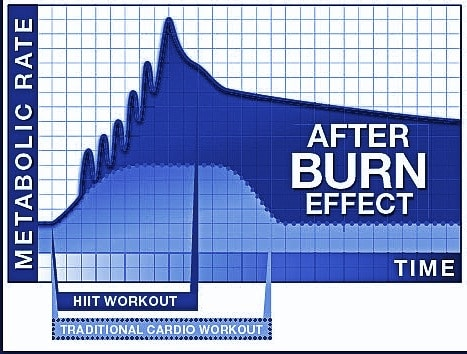 How to Harness the Afterburn Effect for Massive Weight Loss Yuri