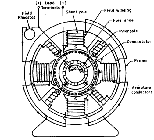 dc motor diagram with parts