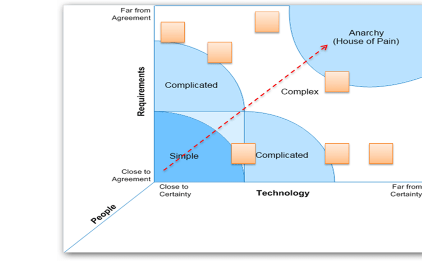 Using the Stacey Uncertainty Matrix for better SAFe™ understanding/implementation