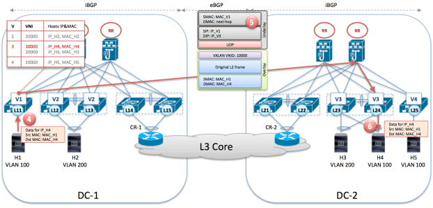 BGP EVPN AF and Unicast traffic