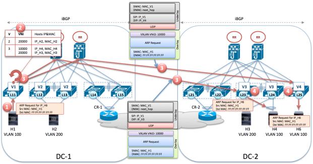 BGP EVPN and silent host (H6)