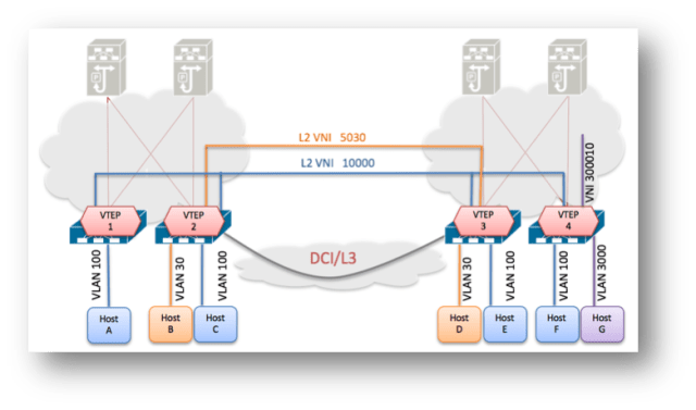 VLAN to Layer 2 VNI mapping