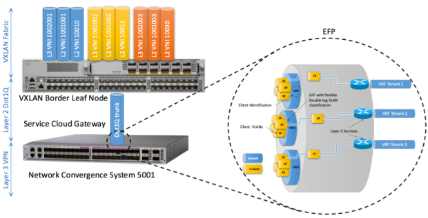 Figure 14: efp-for-association-of-double-tag-with-selection-of-c-vlan-bound-to-layer-3-services-ncs5k