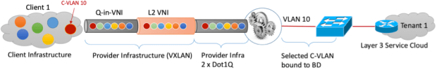 Figure16: connecting-a-private-c-client-to-a-private-layer-3-service-via-a-bd