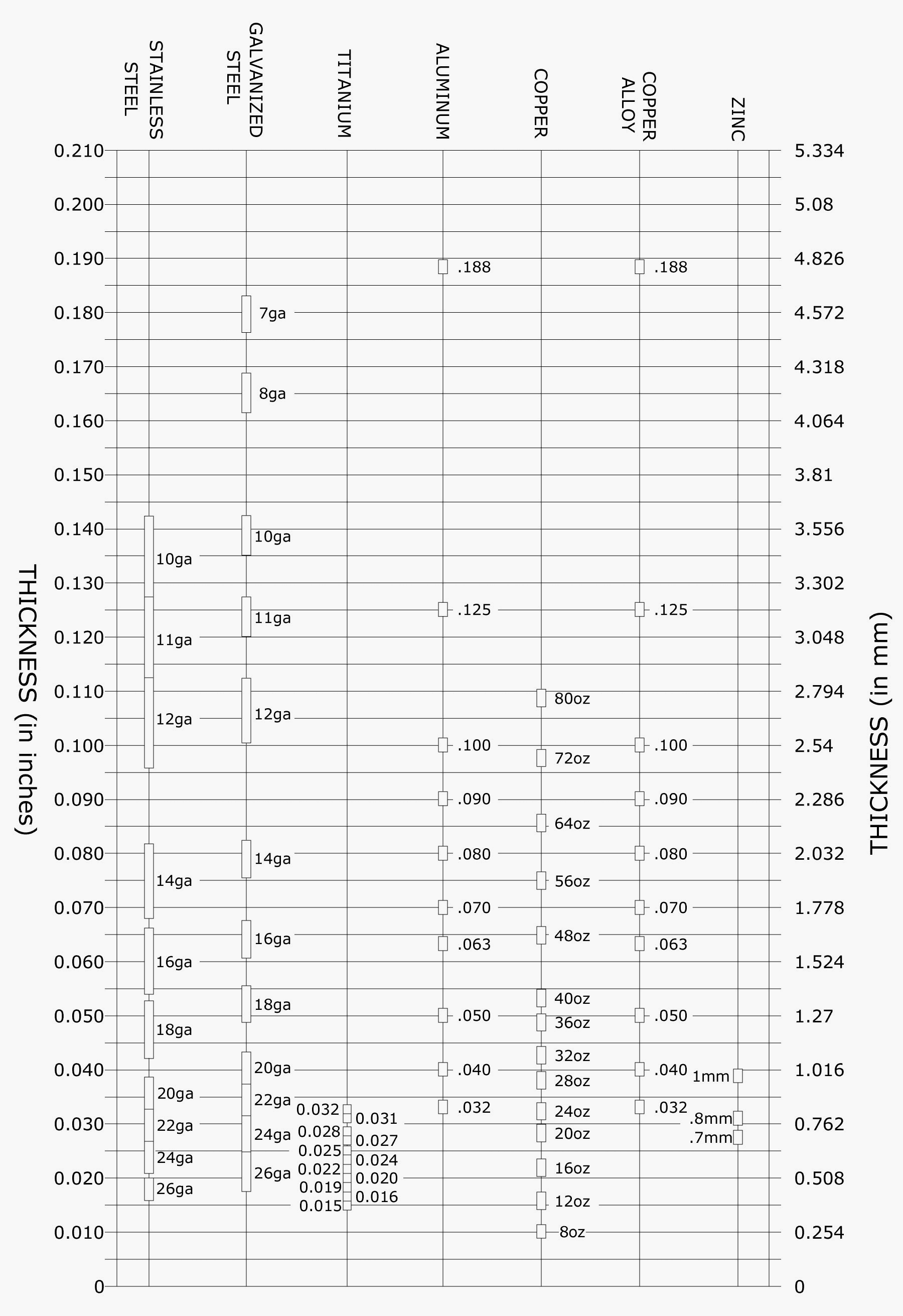 mil thickness conversion chart