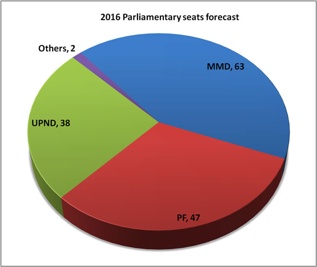 2016 Parliamentary seats forecast