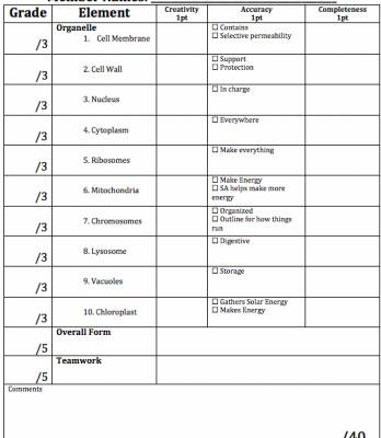 Bio Cell Analogy - Zannie\u0027s Science Page