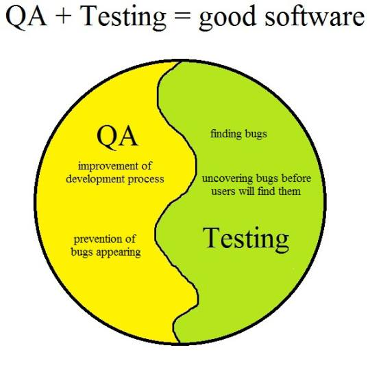 Quality Assurance and Testing as yin and yang Test Planning and - software testing resume