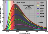 ZEISS Microscopy Online Campus | Tungsten-Halogen Lamps