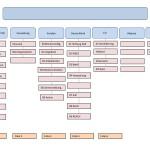 Visualisierung Ordnerstruktur
