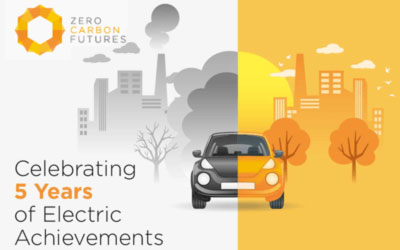 What an electric five years for Zero Carbon Futures