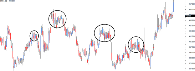 The Support and Resistance \u2013 Varsity by Zerodha