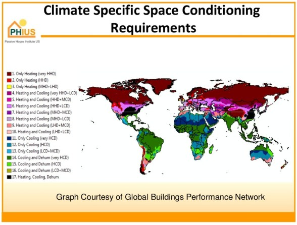 space conditioning requirements