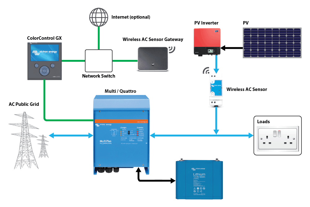 10kw Grid Tie Solar Wiring Diagram The Victron Multiplus Ac Battery Backup System Solaranna