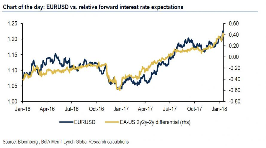 The Only Chart You Need To Trade The EURUSD Zero Hedge