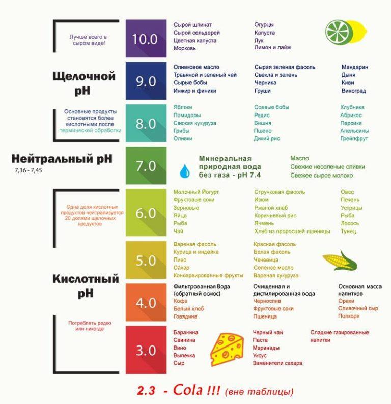 Показатель ph продуктов
