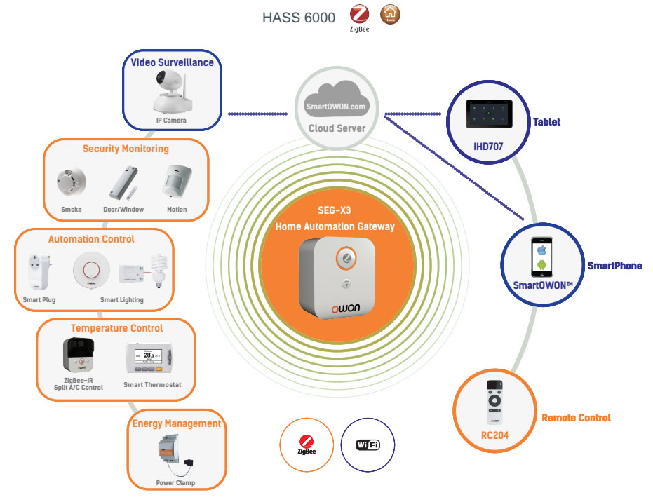 Home Smart Systems Owon Brings Latest Smart Home System To Ces | Zigbee Alliance