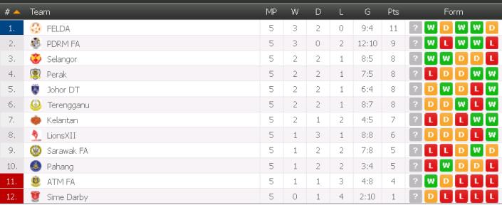 table liga, jadual liga super 2015, kedudukan terkini liga super 14/3/2105