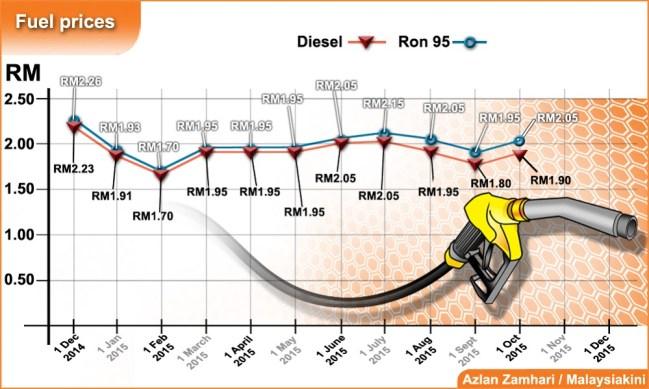 trend harga minyak , carta harga minyak 2015,