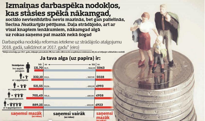 IENĀKUMI SARUKS Nodokļu reformas zaudētāji \u2013 mazo algu saņēmēji ar