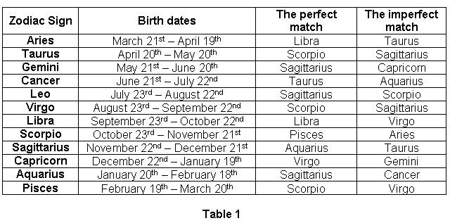 Zodiac Signs Compatibility - Zodiac Sign Dates