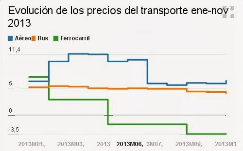 grafico-renfe-2013