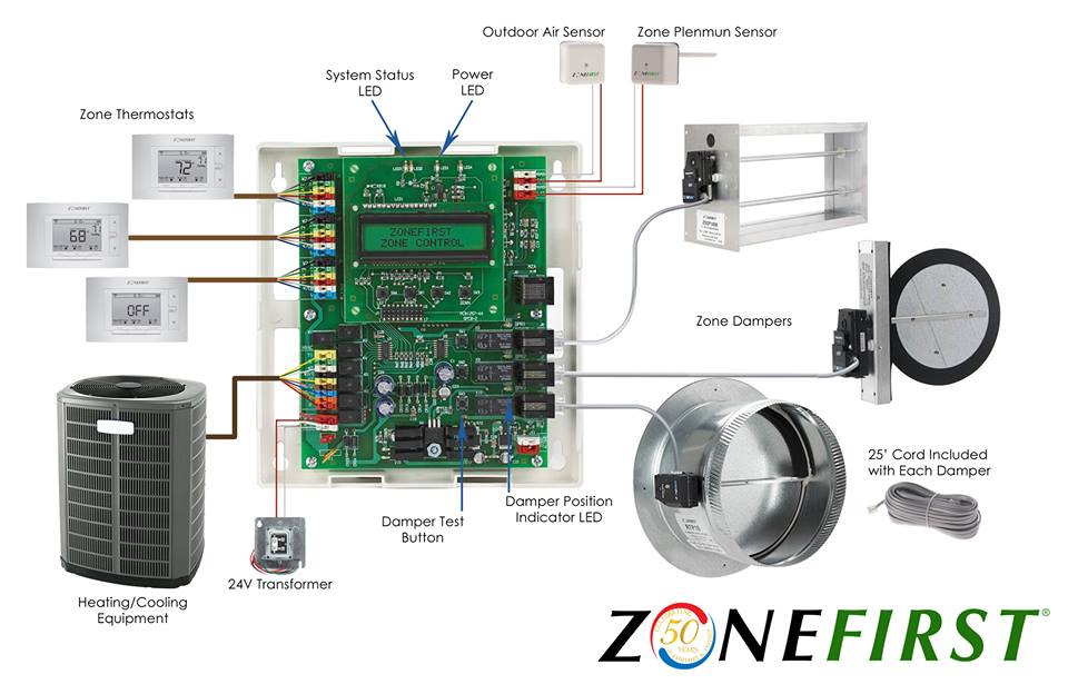 Plug  Play Zoning ZONEFIRST ZoneFirst