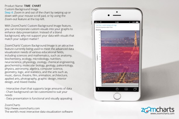 How to Use ZoomCharts Time Chart – Custom Background Image for iPhone – Touch screen enabled ...
