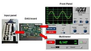 Przykład karty DAQ i oprogramowania