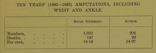 Amputations 2 by William James Fleming