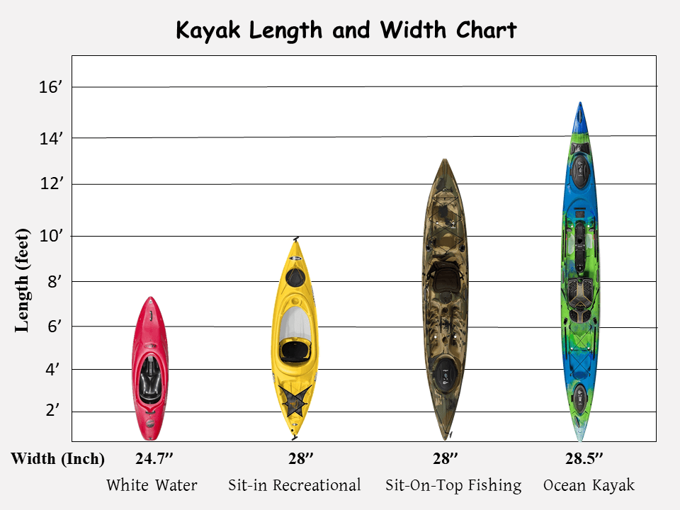 kayak-size-for-6ft