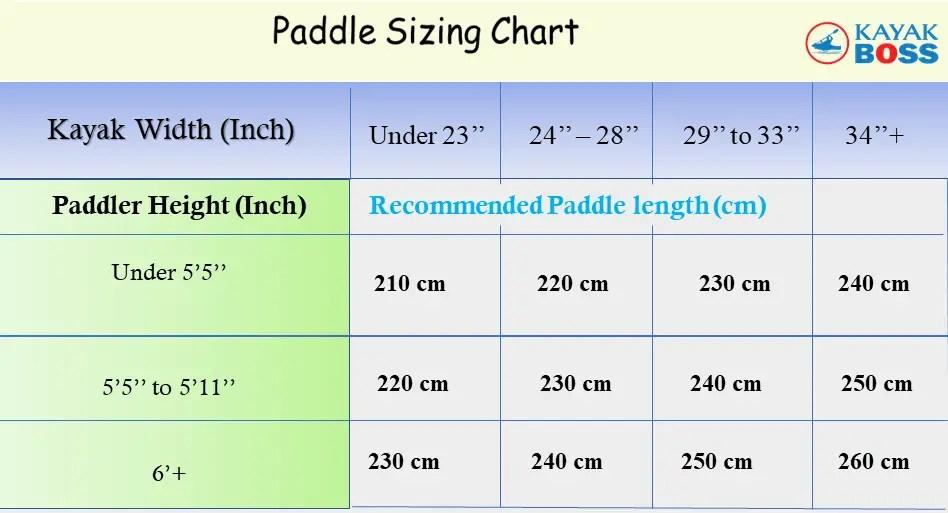 How-to-choose-a-kayak-paddle/Paddle sizing chart