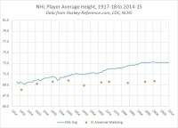NHL Player Size From 1917-18 to 2014-15: A Brief Look ...