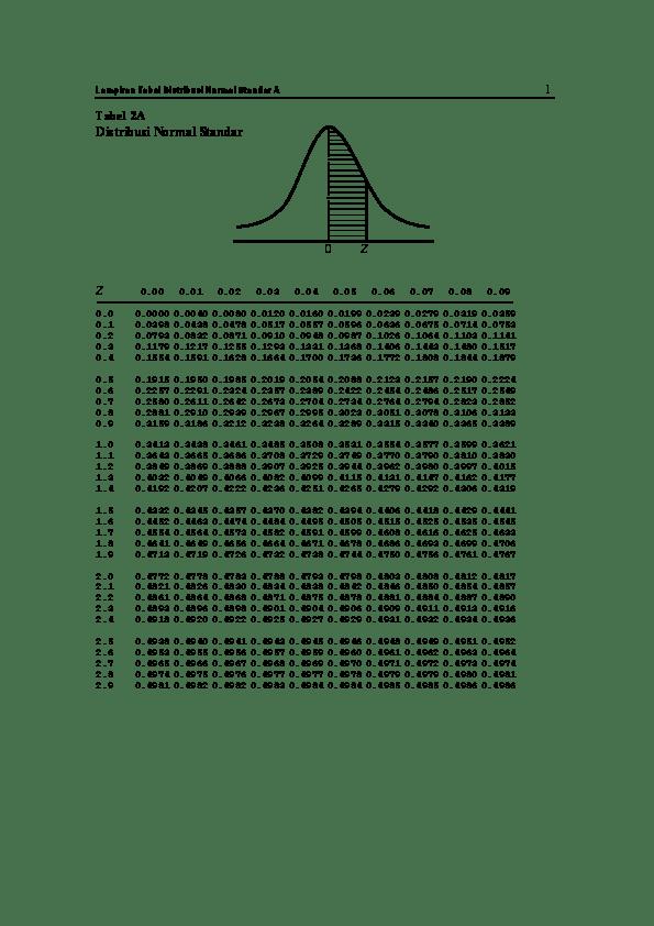 Tabel Z Score : tabel, score, Tabel, Normal, (Statistika, Probabilitas), Mohammad, Airief, Wicaksono, Academia.edu