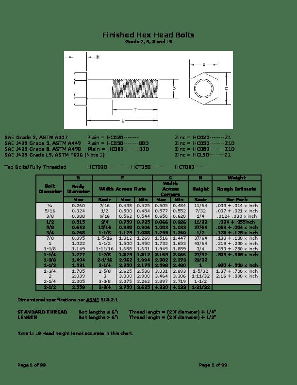 Bolt Grade Chart Pdf : grade, chart, Dimensions, Danny, Ferdiansyah, Academia.edu