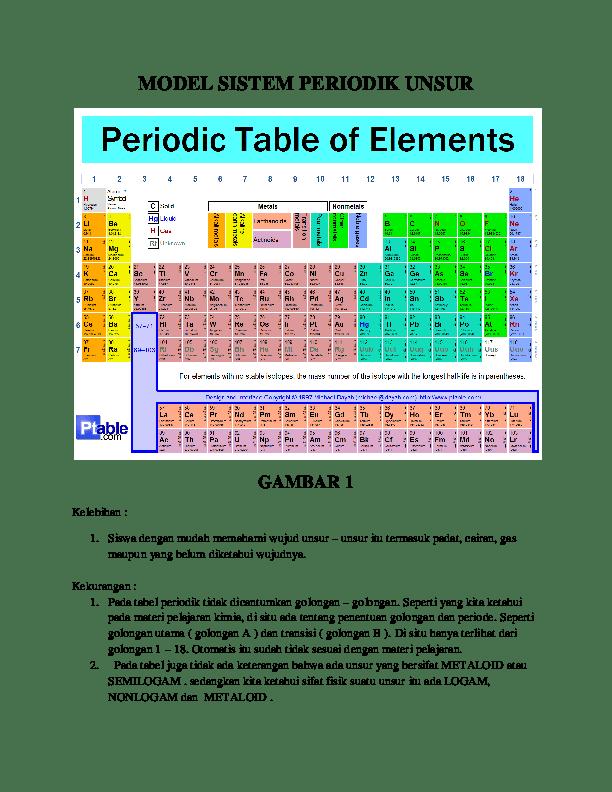 Sistem Periodik Unsur Pdf : sistem, periodik, unsur, MODEL, SISTEM, PERIODIK, UNSUR, GAMBAR, Abdul, Rohim, Academia.edu