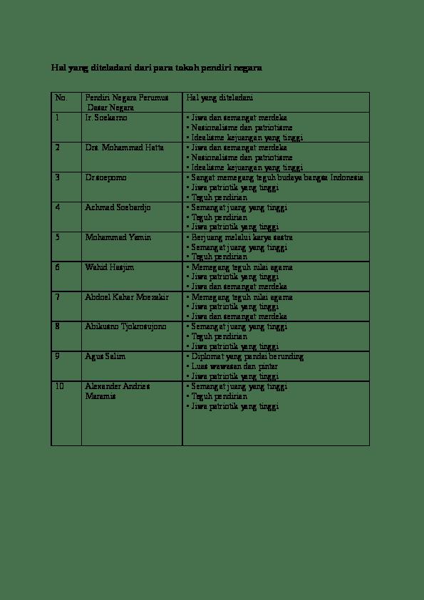 Nilai Semangat dari Mohammad Hatta, Mohammad Yamin