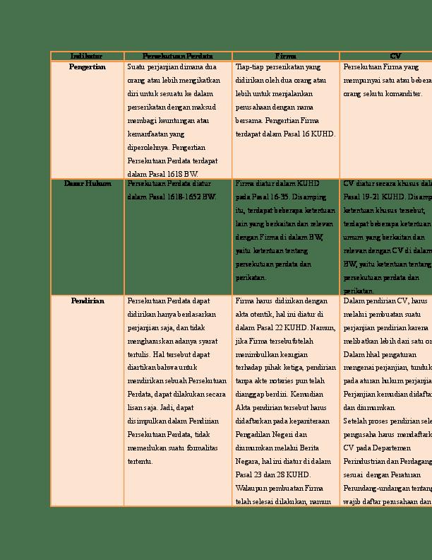 Perbedaan Cv Dan Firma : perbedaan, firma, MATRIKS, (Persekutuan, Perdata,, Firma,, Persekutuan, Komanditer), Ferin, Chairysa, Academia.edu