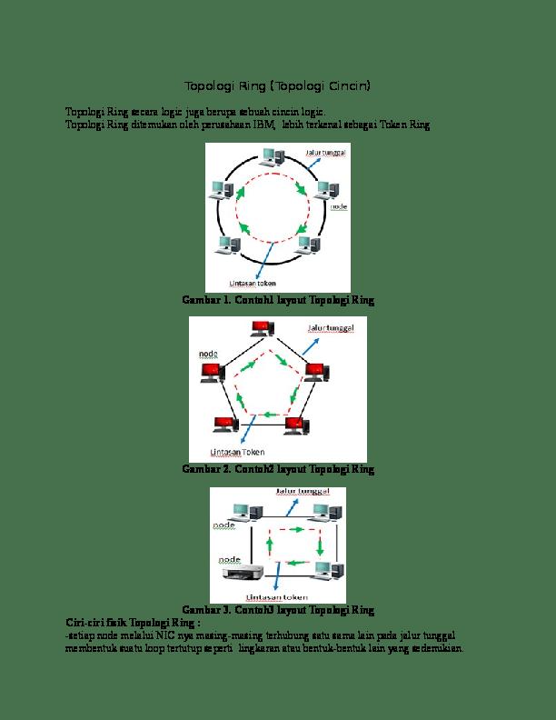 Gambar Topologi Ring : gambar, topologi, Tentang, Topologi, Muhaimin, Hidayatullah, Academia.edu