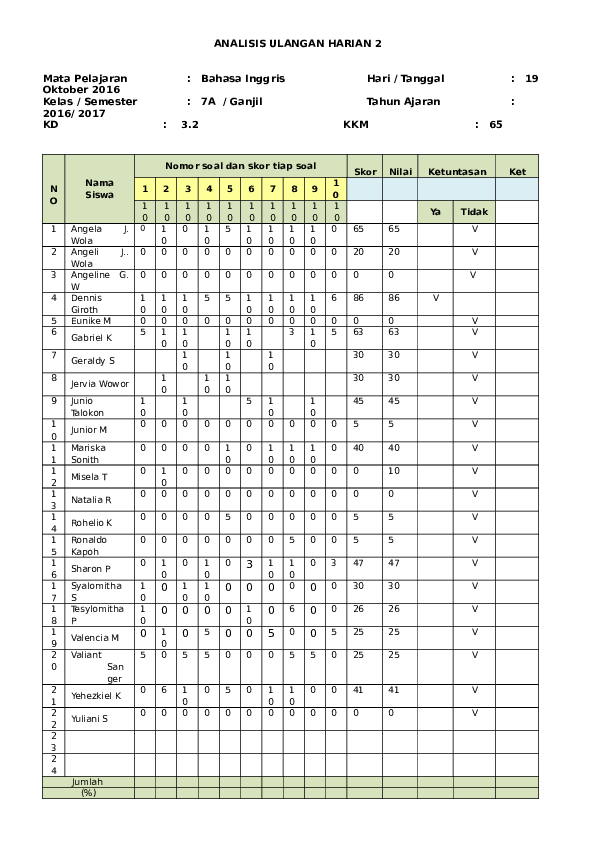 Analisis Ulangan Harian : analisis, ulangan, harian, ANALISIS, ULANGAN, HARIAN, Rosna, Academia.edu