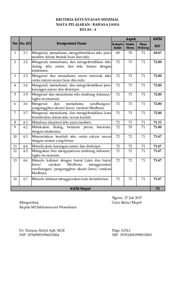 Kkm Kelas 3 Sd Kurikulum 2013 Revisi 2018 : kelas, kurikulum, revisi, Bahasa