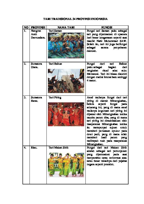 Tarian 34 Provinsi Beserta Gambarnya : tarian, provinsi, beserta, gambarnya, TRADISIONAL, PROVINSI, INDONESIA.docx, Satria, Academia.edu