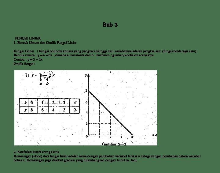 Fungsi linear definisi bentuk grafik contoh soal dan. Contoh Soal Dan Jawaban Fungsi Linear Dan Grafiknya