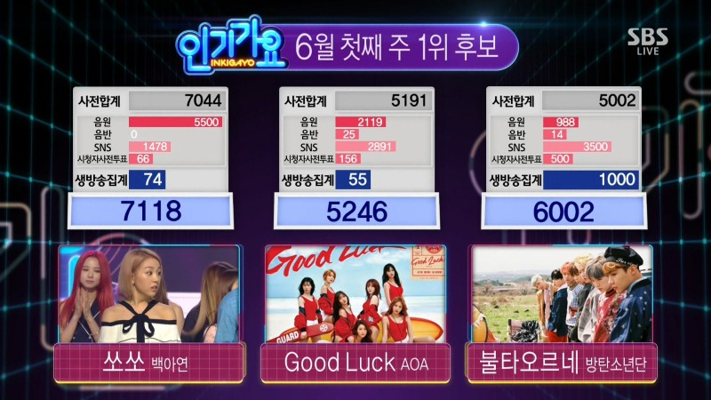 "Baek A Yeon Wins No. 1 On ""Inkigayo"" With ""So So""; Performances By Luna, EXID, And More"