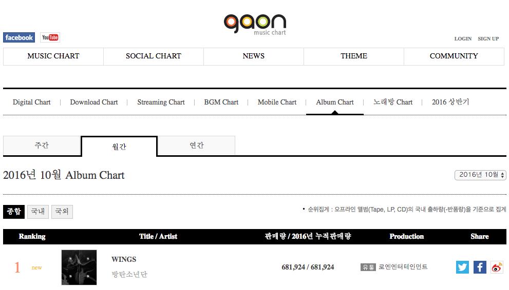 BTS Gaon Chart