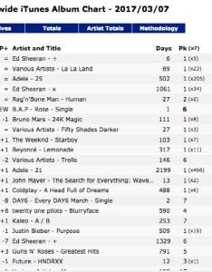 rose ranking also achieves impressive on worldwide itunes album chart rh soompi
