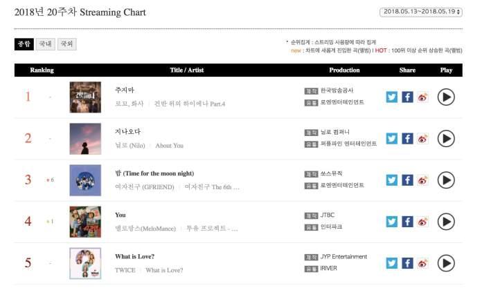 - loco hwasa gaon - BTS's New Album + Loco And MAMAMOO's Hwasa's Duet Top Weekly Gaon Charts  - loco hwasa gaon - BTS's New Album + Loco And MAMAMOO's Hwasa's Duet Top Weekly Gaon Charts
