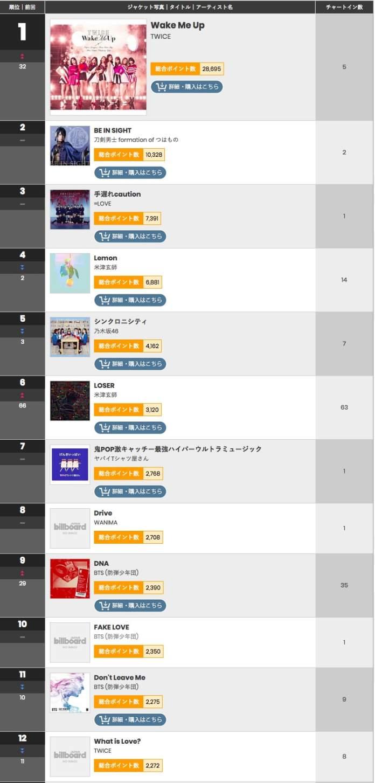 - Billboard Japan - TWICE Tops Billboard Japan's Hot 100 Chart + Several BTS Tracks Take Impressive Rankings  - Billboard Japan - TWICE Tops Billboard Japan's Hot 100 Chart + Several BTS Tracks Take Impressive Rankings