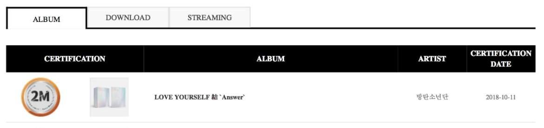 BTS se convierte en el primer artista en recibir la certificación de doble millón de Gaon 2